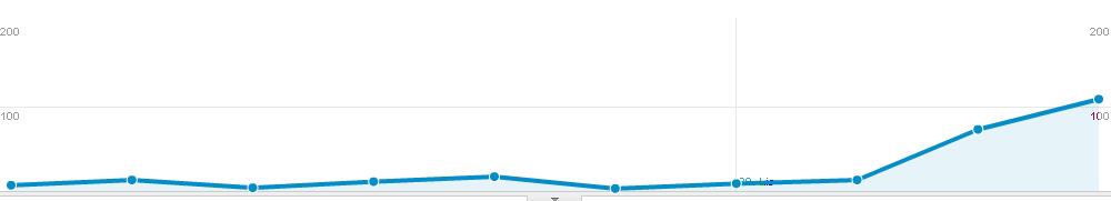 Co se to dějééé? Feťáci berou můj blog útokem.